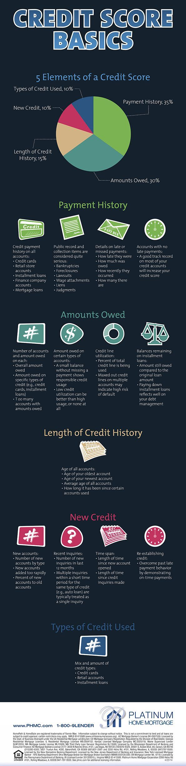 25 unique improve credit score ideas on pinterest fixing credit what credit scores consist of for a kentucky mortgage loan approval for a fha va ccuart Gallery