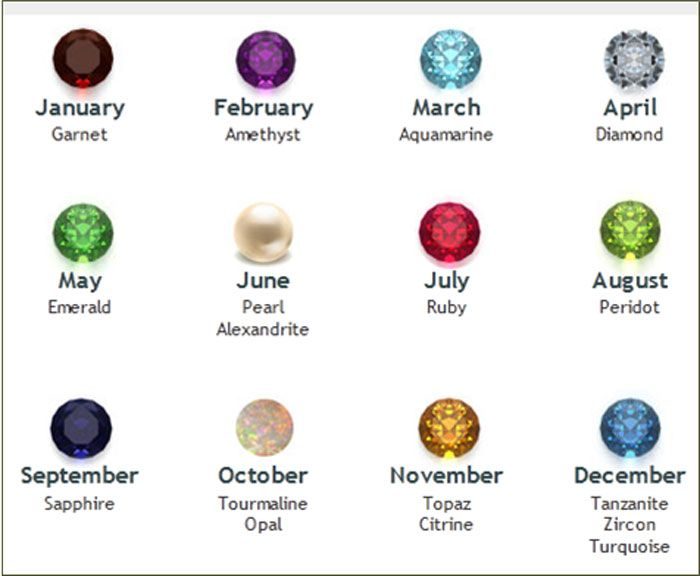 Image result for birthstone by month