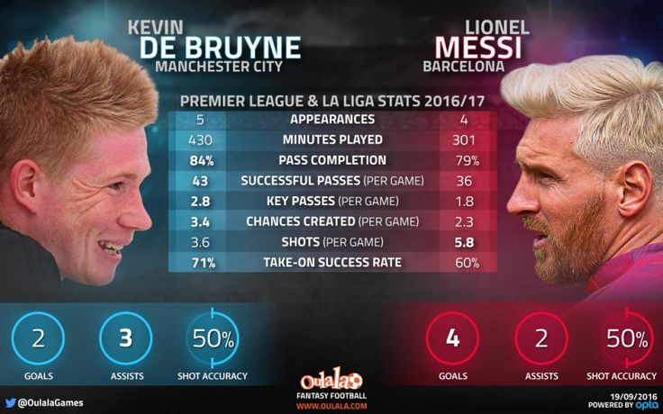 Hey Pep, these stats show De Bruyne is actually BETTER than Messi!   OulalaGames