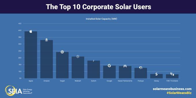 Apple leads corporate American solar energy usage