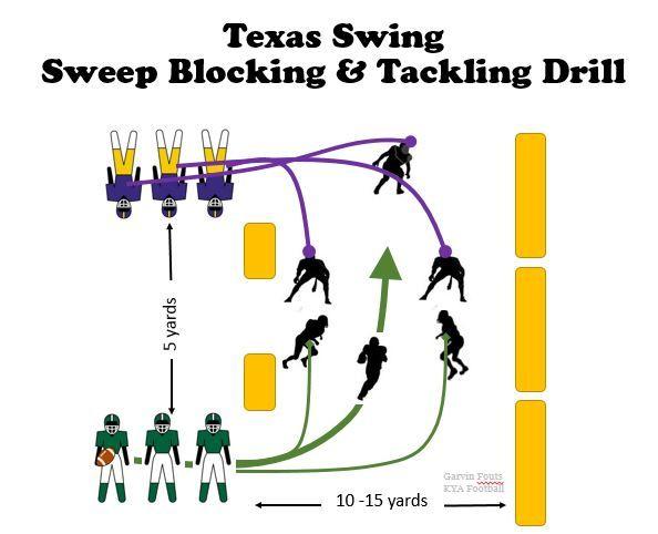Texas Swing; Sweep, Blocking Tackling Youth Football Drill
