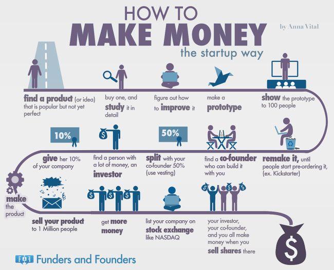 """¿Cómo ganar dinero? """"El método startup"""" (#infograph)"""