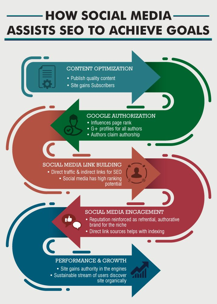 Learn how social media assists SEO to achieve goals @TBS - Digital Marketing Training Institute in Mumbai.