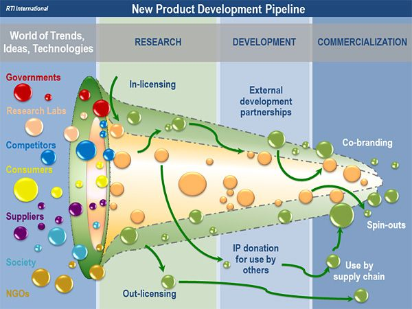 oi model of new product development pipeline