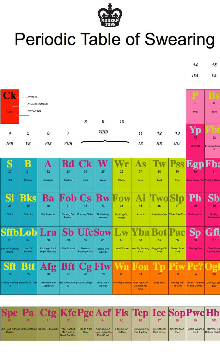 Periodic table of swearing pdf periodic diagrams science 50 best periodic tables of everything images on urtaz Gallery