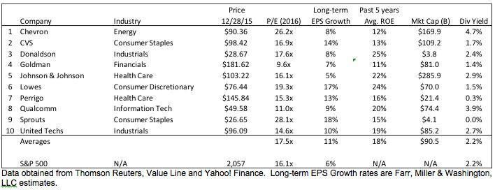 My top 10 stock picks for 2016: Farr-—commentary