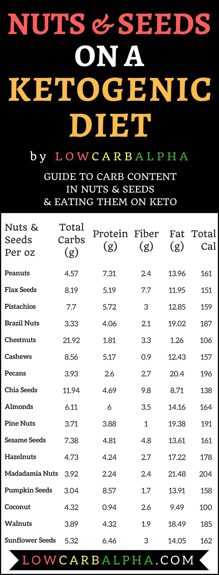#lowcarbalphas on a low carb ketogenic diet. Guide to carb content in nuts and seeds and eating them on keto. https://lowcarbalpha.com/nuts-seeds-ketogenic-diet/ A favorite for low carb dieters for years. Now accustomed to LCHF dieters but are they helping ketosis or keeping you out of it? #lowcarbalpha