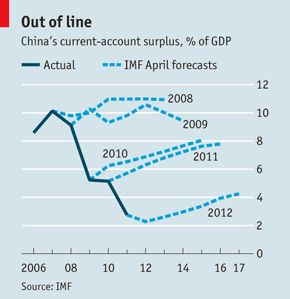 Economists haven't been very good at forecasting China's current account surplus.