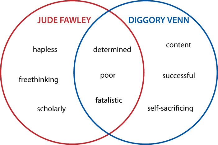 Venn diagrams: Literature: 2-set