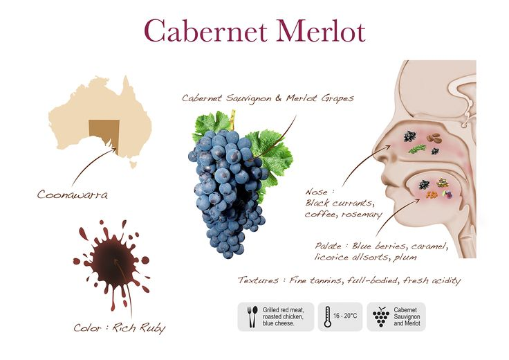 Two Islands Cabernet Merlot visual presentation
