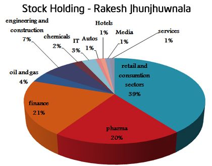 Rakesh Jhunjhunwala is physiological genius, a man with vision and great understating about stock market.I am herewith Rakesh Jhunjhunwala portfolio 2014.