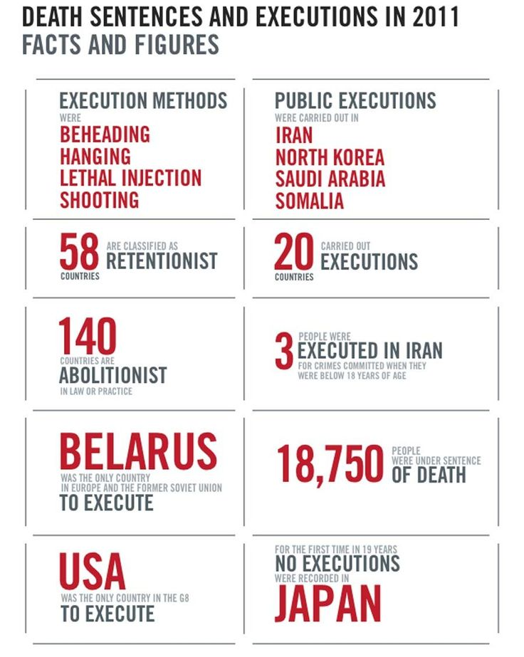 9 best Death Penalty Research project Photos images on Pinterest - research project report