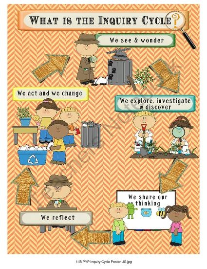 IB PYP Inquiry Cycle Poster & Bulletin Board - Detective Theme from Celebrate Learning Designs on TeachersNotebook.com (5 pages)  - A great bulletin board set for primary science or your IB programs!