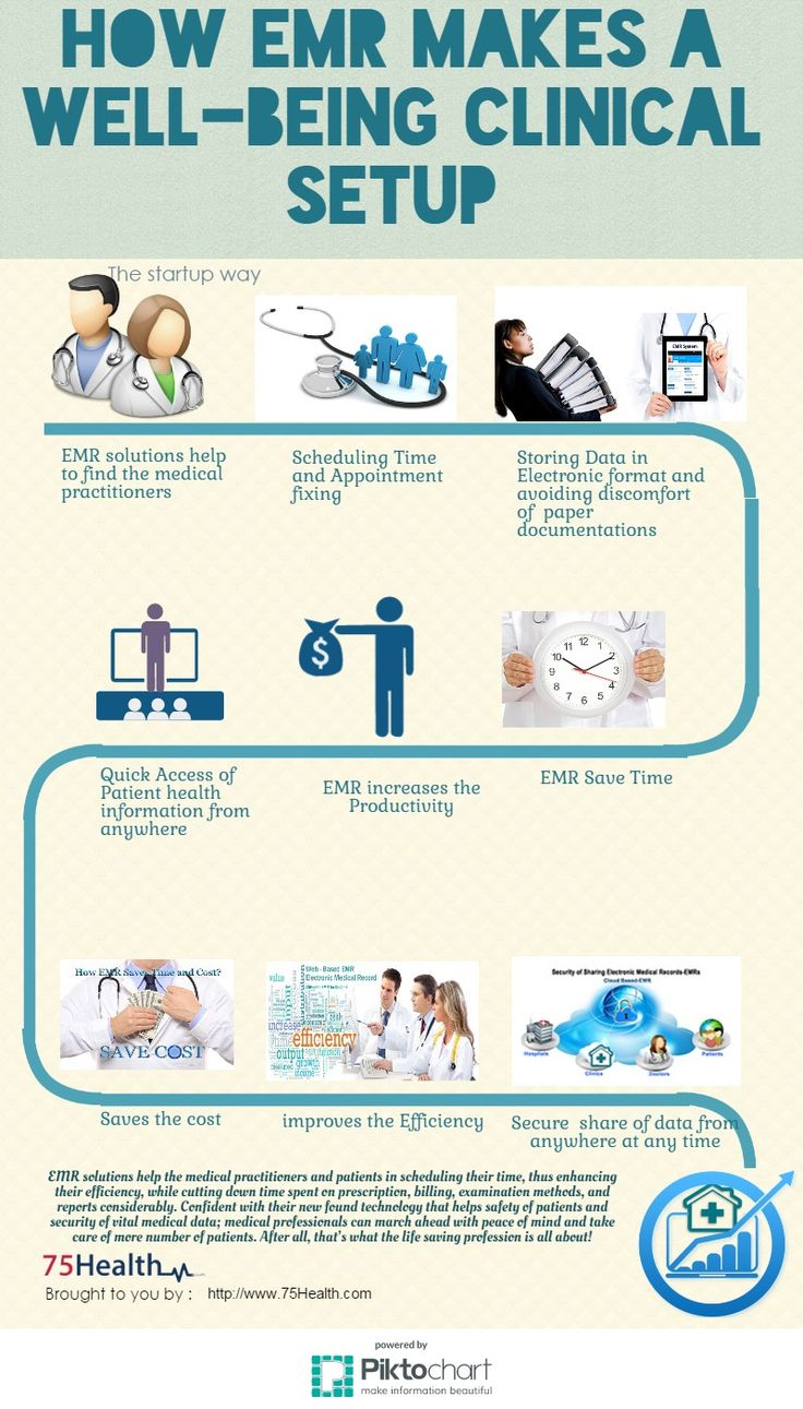 Health Electronic Medical Records (EMRs)