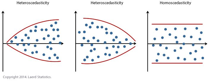 Homoscedasticity in linear regression | Chart | Linear