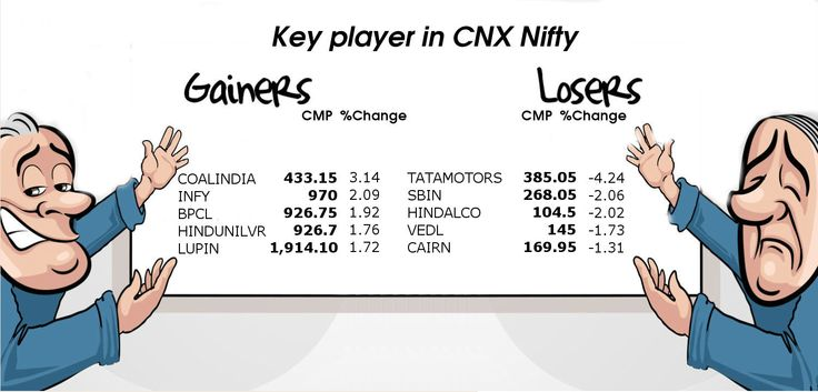 Key player in CNX #Nifty, 14th July 2015