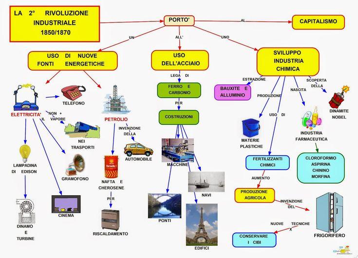 Mappa concettuale: Seconda rivoluzione industriale