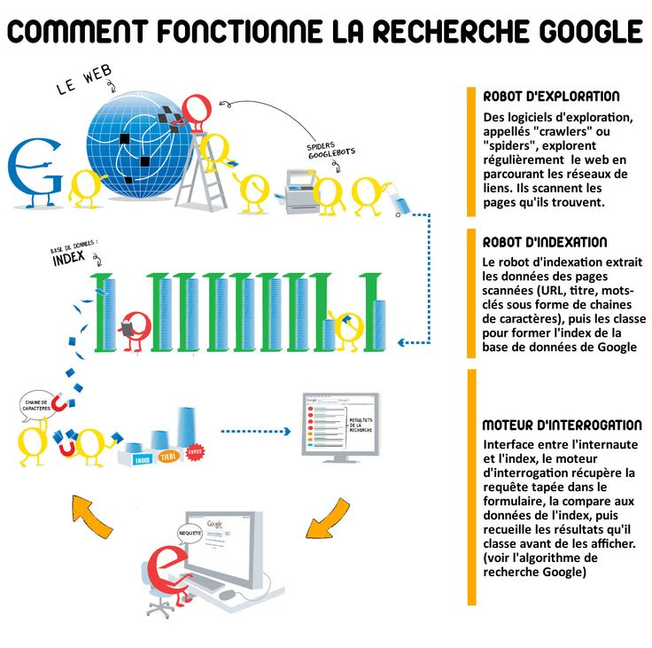 Comment fonctionne la recherche Google ?