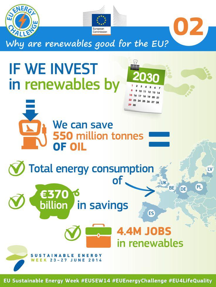 Why are renewables good for the EU? #EnergyEfficiency #RenewableEnergy