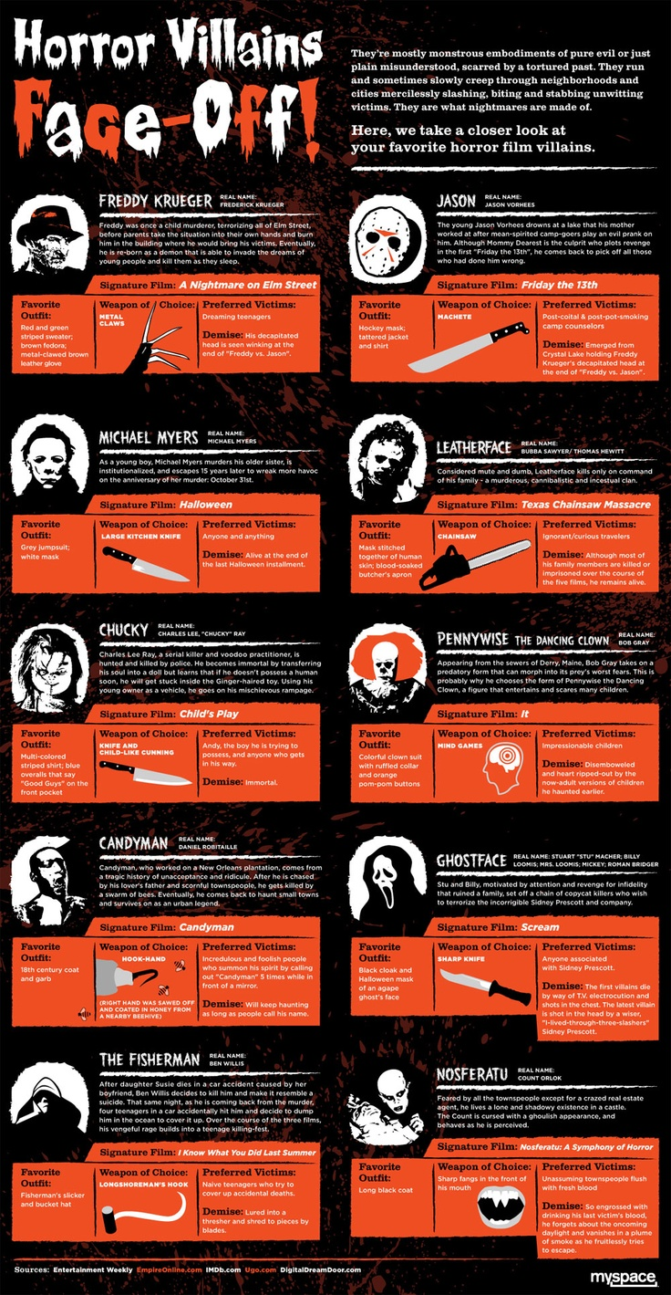 Horror Movie Villains Face-Off - http://ignitearts.org ...