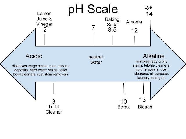 Is Ammonia Good or Evil?