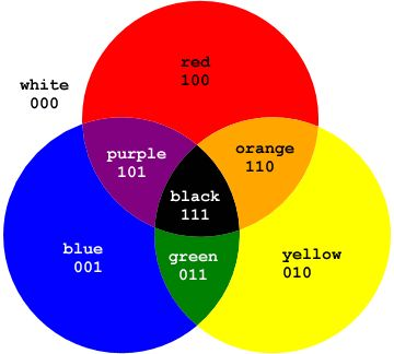 Color Wheel Chart Chart Ryb The Primary Hues Or Colors