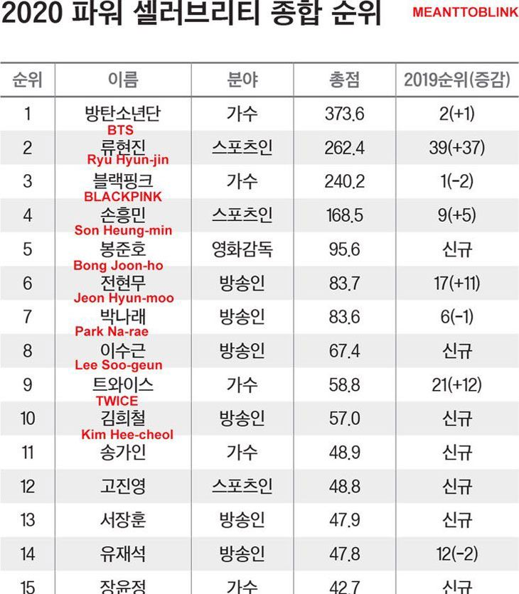 Blackpink Rank 3 In Forbes Korea Power Celebrity 2020 Blackpink Stay Music Video Girl Group