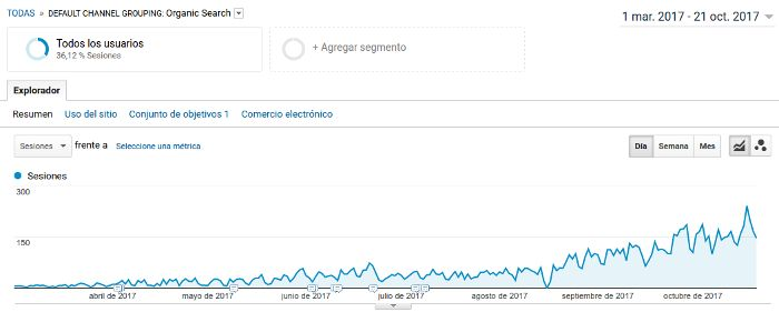 Posicionamiento SEO Madrid. Imagen de Google Analytics con la evolución del tráfico orgánico de una web #seo #marketing #localseo #digital