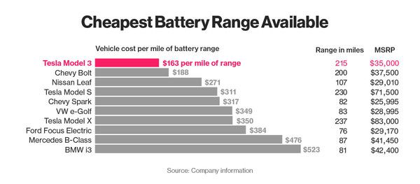 Vehicle Cost Per Mile Of Battery Range In Why Tesla Model 3 Is Changing Aut
