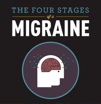Four Stages of Migraines and the Effective Natural Holistic Therapies for Migraines