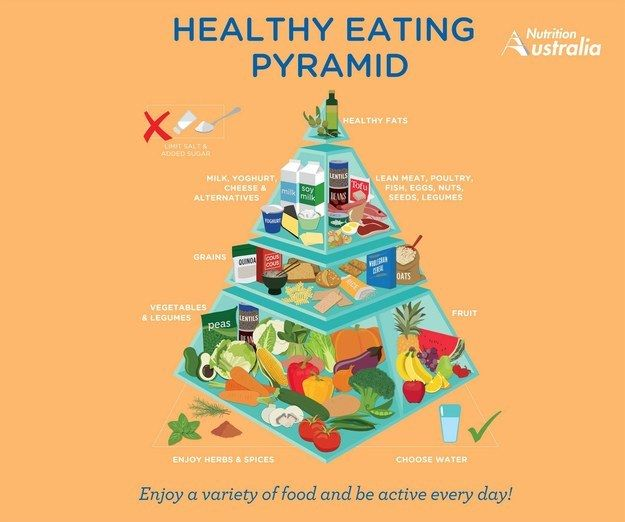 Nutrition Australia has released a brand new healthy eating pyramid, which includes quinoa, tofu, and soy products, and completely removes sugar. | This New Food Pyramid Looks Very Different To The Old One