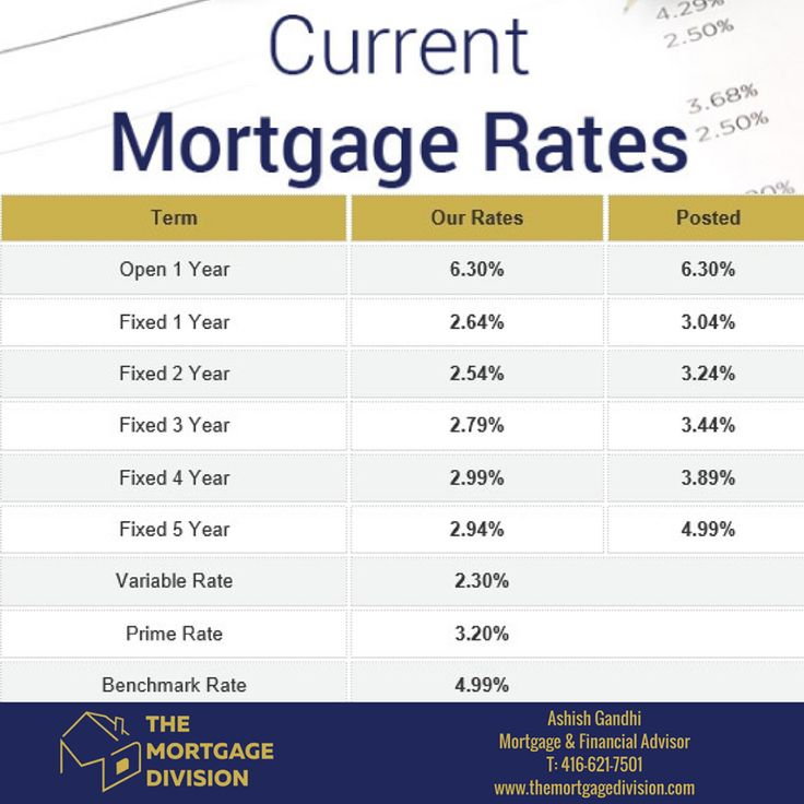 Best 25+ Mortgage rates ideas on Pinterest Home buying process - sample forbearance agreement