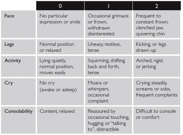 FLACC Behavioral Pain Assessment Scale - Pain (any cause) Nurse Management Guidelines | Emergency Care Institute
