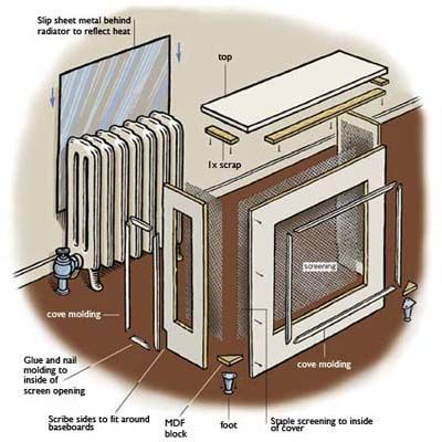 Illustration: Gregory Nemec | thisoldhouse.com | from How to Build a Radiator Cover