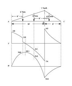Shear Force and Bending Moment Diagrams: This is a good website, provides a great deal of explanation for the formulation of equations. Displays the diagrams that correspond to the different loads and forces; this allows you to select the most appropriate equation. It also explains shearing force and bending moments.