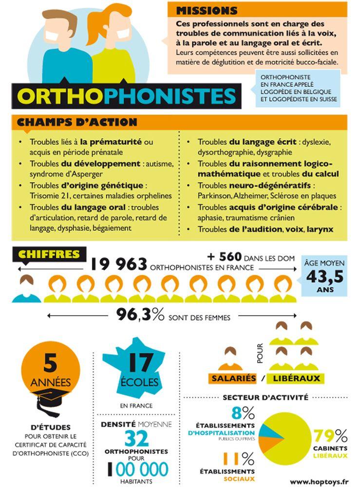 Savez-vous que 96.3% des orthophonistes sont des femmes ? Que 5 ans d'études sont nécessaires pour exercer ce métier ? Pour en savoir plus, découvrez l'infographie