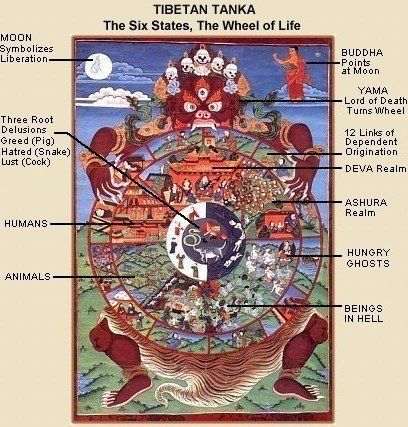 'The Buddhist wheel of life, often the subject of the Tibetan Thanka (also spelled thangka), is one of the most common artistic representations of the Six States of Existence.' http://www.onmarkproductions.com/html/six-states.shtml See also: http://www.buddhanet.net/wheel2.htm http://www.bbc.co.uk/religion/galleries/bhavachakra/ https://www.youtube.com/watch?v=tGUpYD_Ze_E&list=PLC2eY4vWQ0vShlpwJPXhoHaqqSbmkD3I5