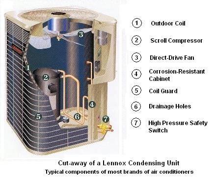 energy efficient home upgrades in los angeles for 0 down home improvement hub hvac designhvac - Home Hvac Design