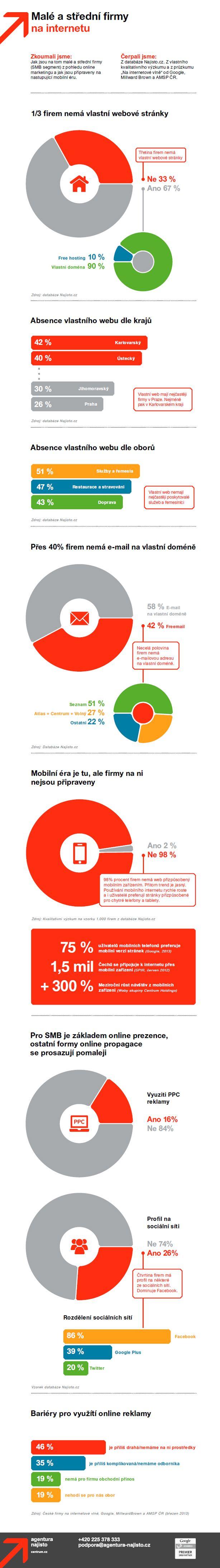 Infografika: Mobilní verzi webu mají jen 2 procenta menších českých firem via http://www.tyinternety.cz/2013/05/15/clanek/infografika-mobilni-verzi-webu-maji-jen-2-procenta-mensich-ceskych-firem/