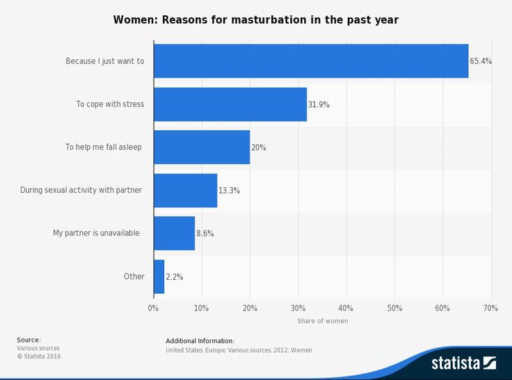 Women: Reasons for masturbation in the past year
