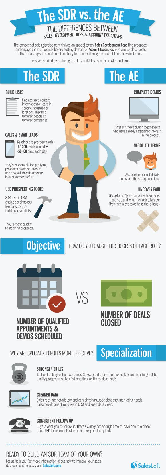 Sales Development Rep and Account Executive   #Sales #Business #Infographic