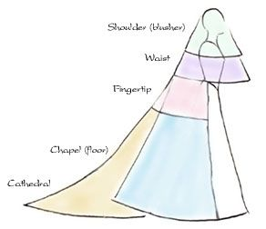 "bridal veil lengths:  "" Shoulder or blusher, 18""-24""  "" Waist, 30""  "" Fingertip, 40""  "" Chapel or floor, 60""-72""  "" Cathedral, 108"" or longer"