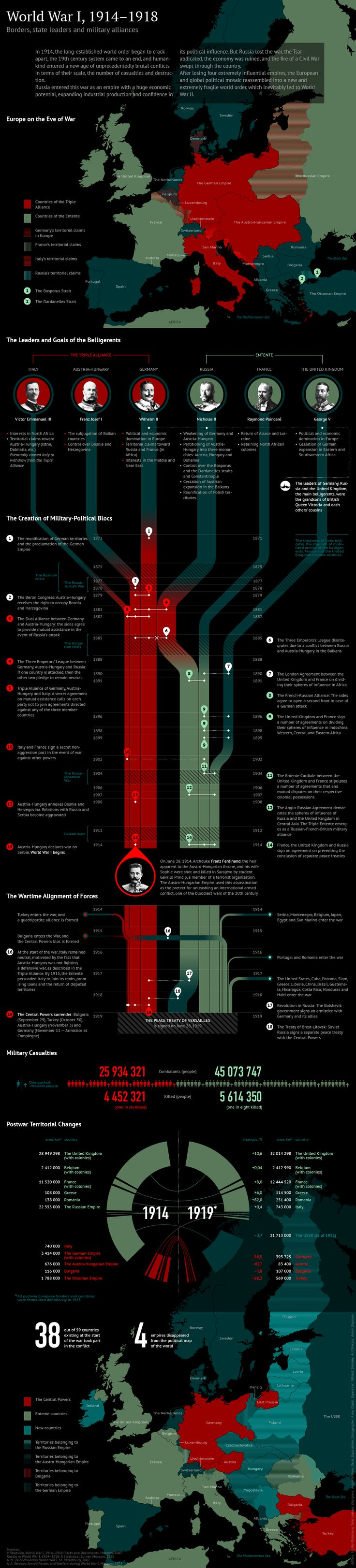 World War I, 1914-1918 #WWI | #Infographic repinned by @Piktochart | Create yours at www.piktochart.com