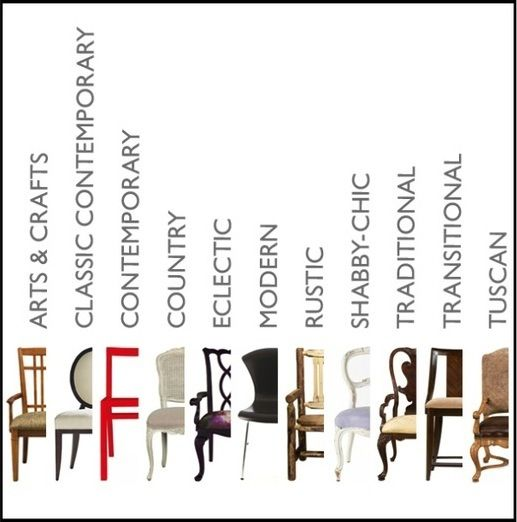A guide to different types of home decor styles house for Types of home decor styles