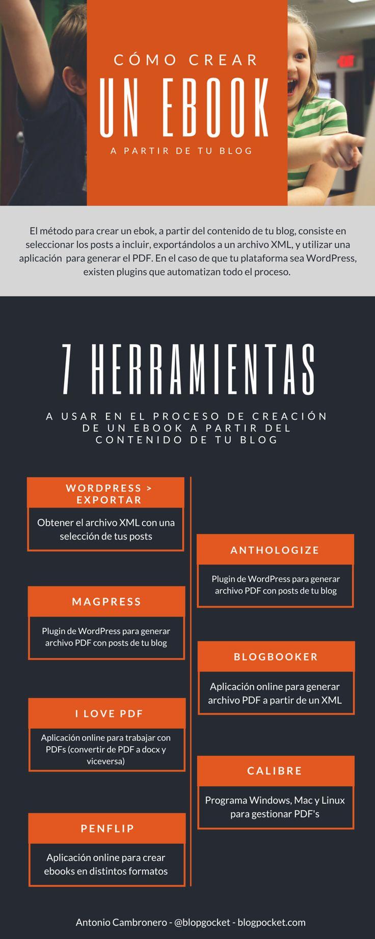 Infografía Cómo crear un ebook a partir de tu blog