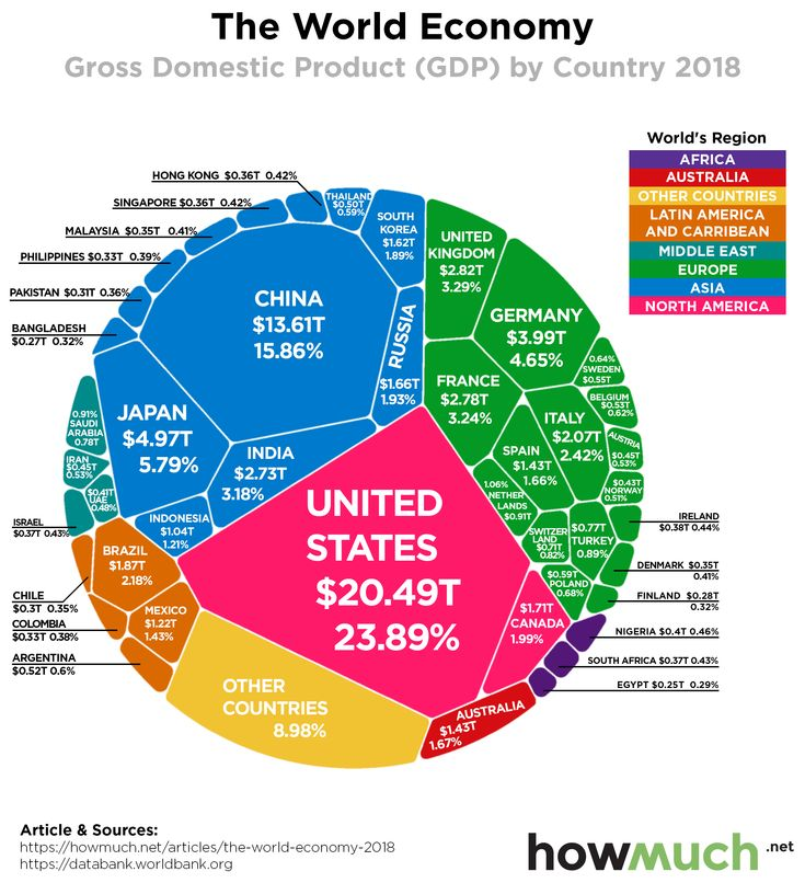 The world's 86 trillion economy visualized in one chart