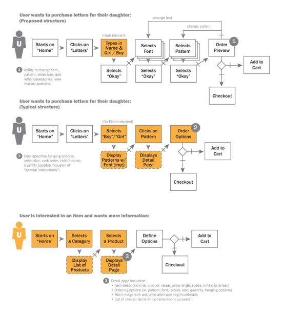 118 best mapping process images on Pinterest Project management - procedure flow chart template