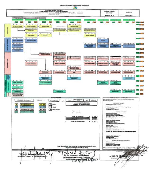 Plan de estudios Programa de Ingeniería Informática a Distancia