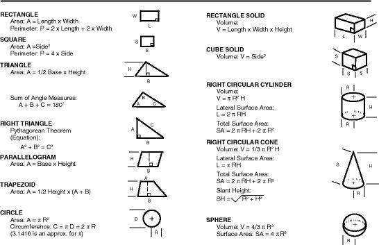 Measurement Formulas