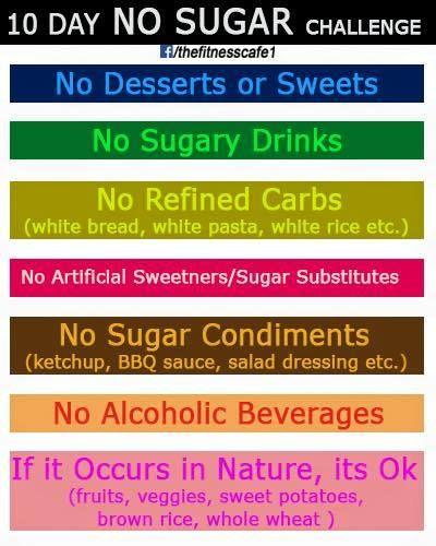 10 Day No Sugar Challenge.